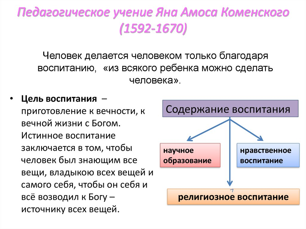 И Ян Амос Каменский Шпаргалка