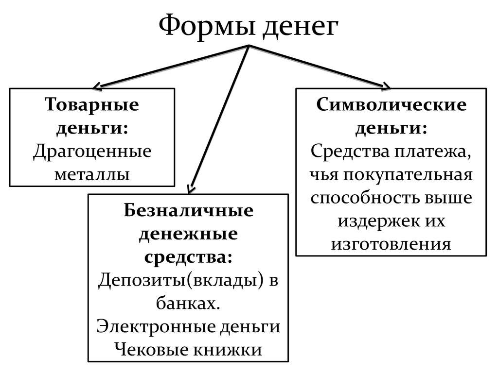 денежная система эволюция шпаргалка