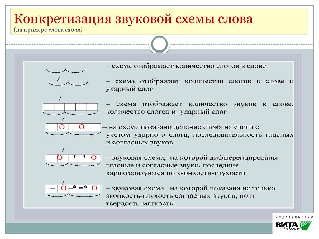Примеры слов со схемами фото 740