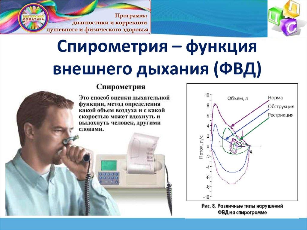 спирография пневмотахеметрия показатели функций внешнего дыхания флис