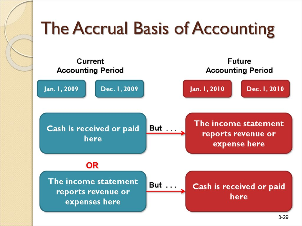 accrual basis of accounting We recommend that hoas use the accrual basis of accounting for financial statements learn the differences between accrual, modified accrual, and cash basis accounting, and how they affect your financials.