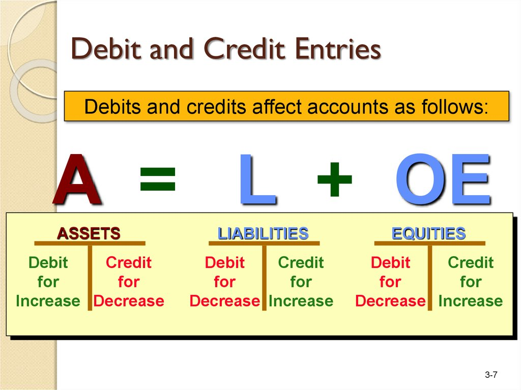 which of the following is not true of the terms debit and credit In the rest of the discussion we shall use the terms debit and credit rather than left and right when a financial transaction occurs it affects at least two accounts for example, purchase of machinery for cash is a financial transaction that increases machinery and decreases cash because machinery.
