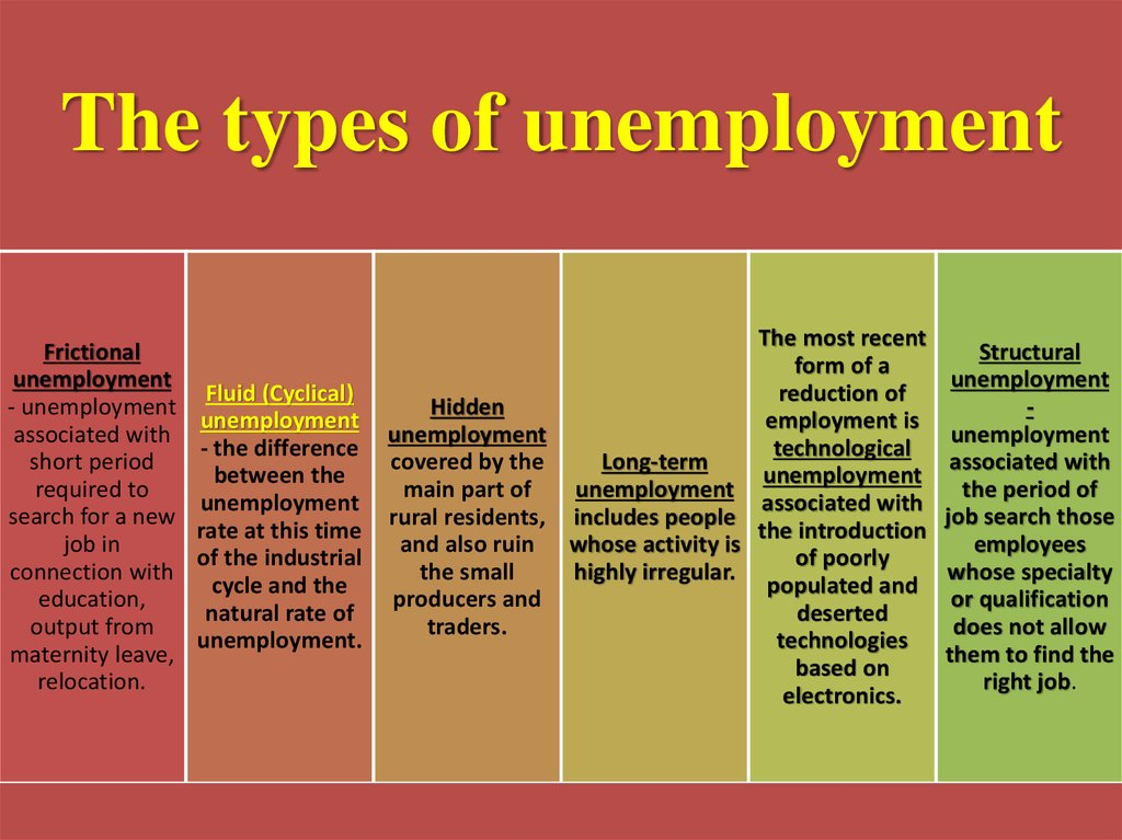 main types of unemployment