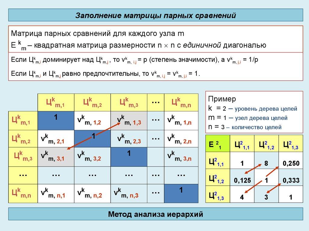 Матрица попарных сравнений для иерархии