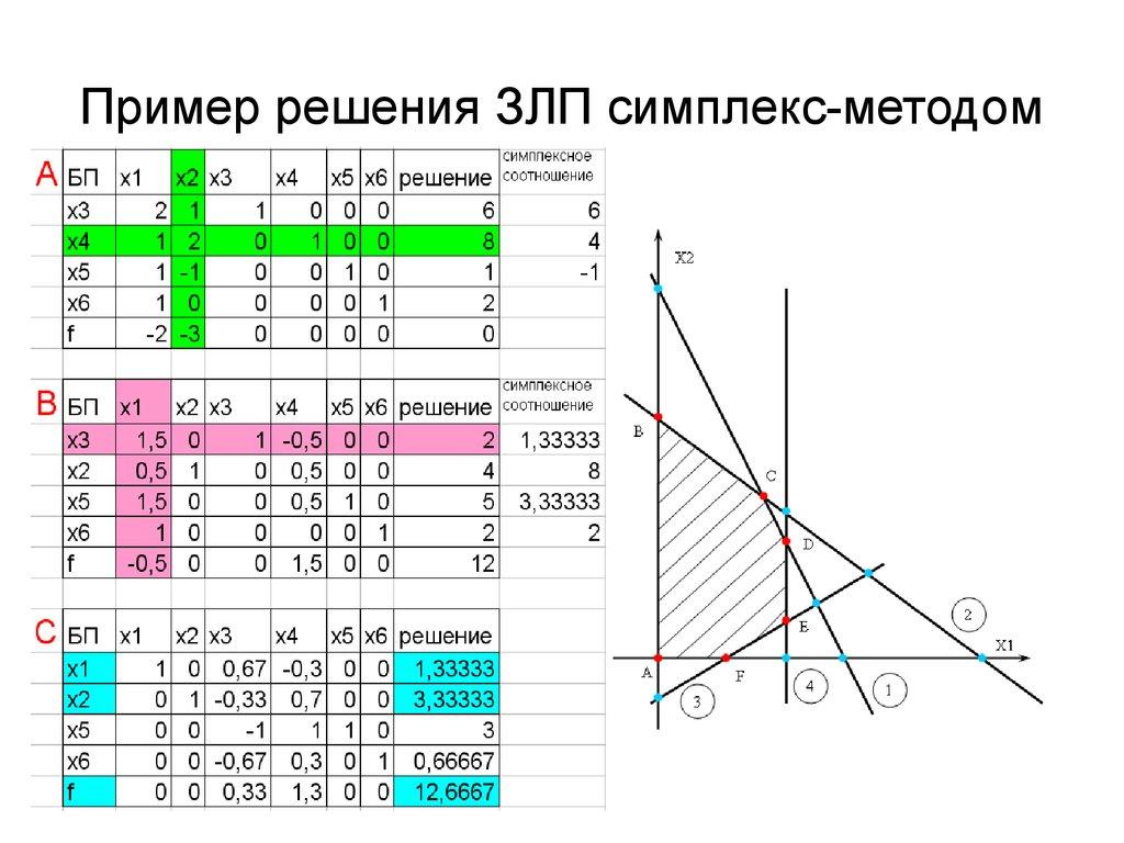 Решебник по симплекс методу