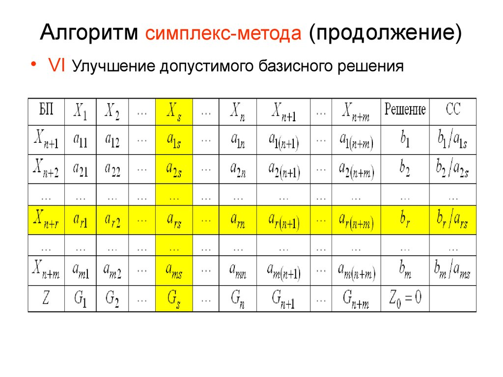 simplex method Internet connection is not requiredreject of imitations, simplex algorithm calculator the android version of the most popular internet simplex algorithm calculator from wwwmathstoolscomsimplex algorithm calculator is useful to solve linear programming problems step by step by simplex algorithm, showing the pivot element, simplex.