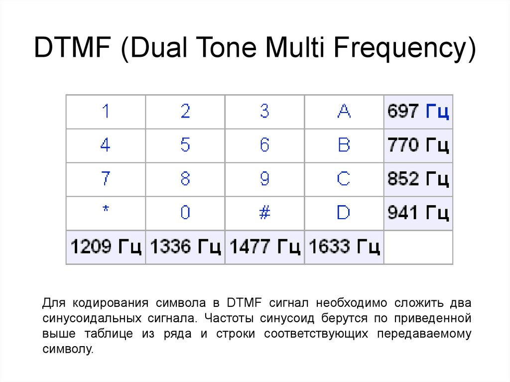 DTMF (Dual Tone Multi Frequency)