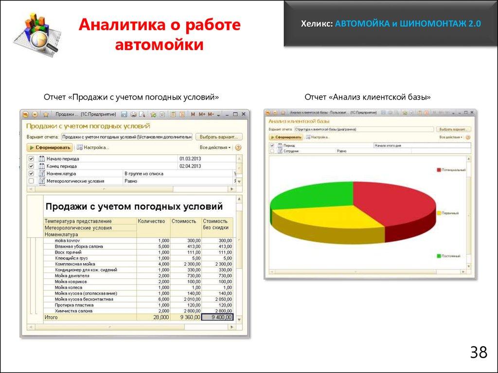 Хеликс Автомойка и Шиномонтаж презентация онлайн Аналитика о работе автомойки Отчет Продажи с учетом погодных условий Хеликс АВТОМОЙКА и ШИНОМОНТАЖ 2 0 Отчет Анализ клиентской базы
