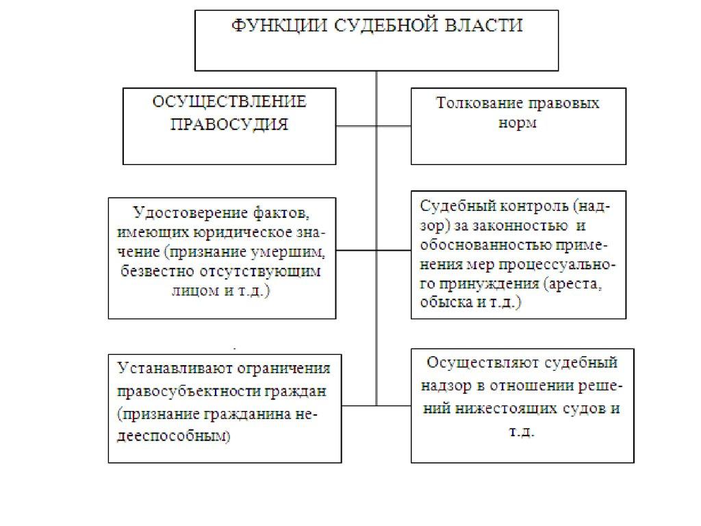 функции судебной власти
