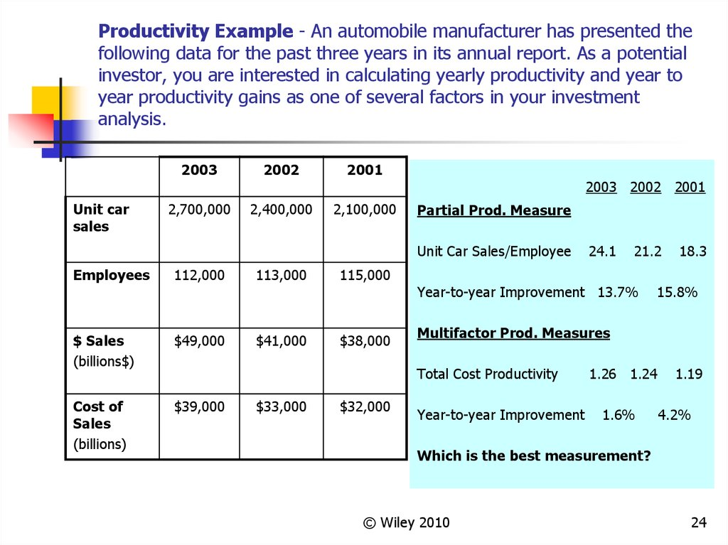 Productivity Example - An automobile manufacturer has presented the following data for the past three years in its annual