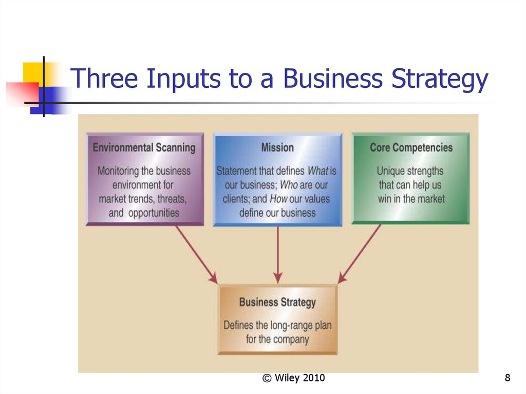 Three Inputs to a Business Strategy