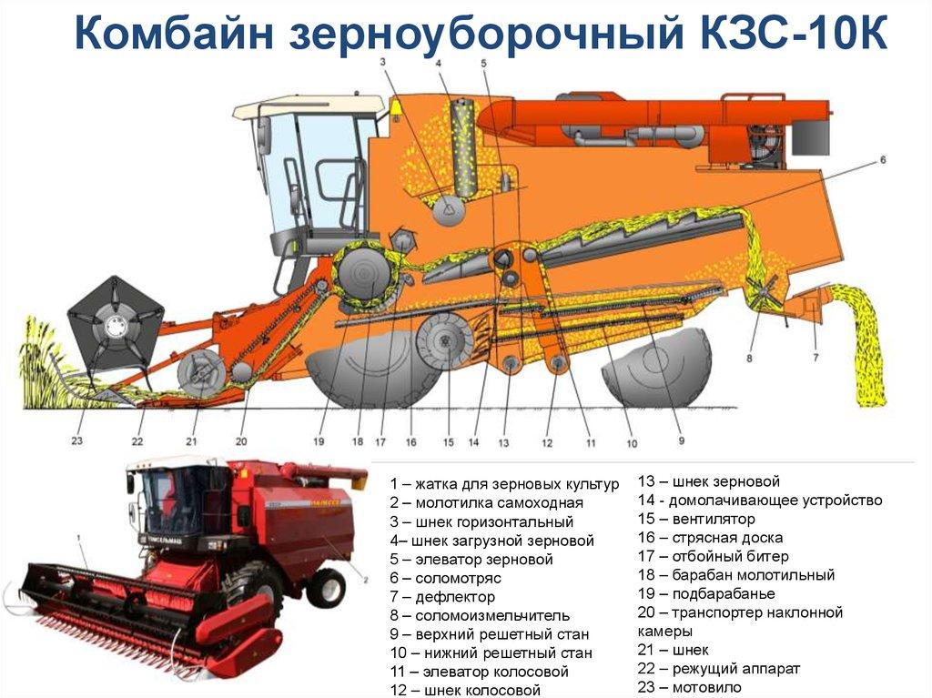 зерноуборочный комбайн, устройство