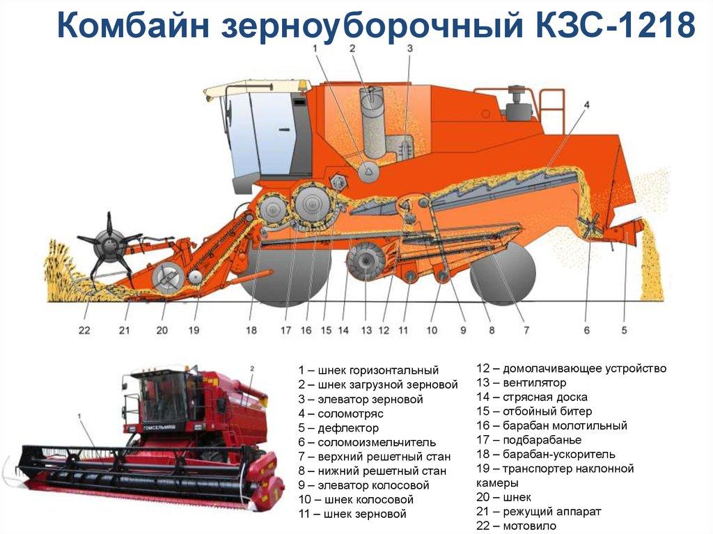 Наклонный транспортер зерноуборочного комбайна элеватор в районе шипунова