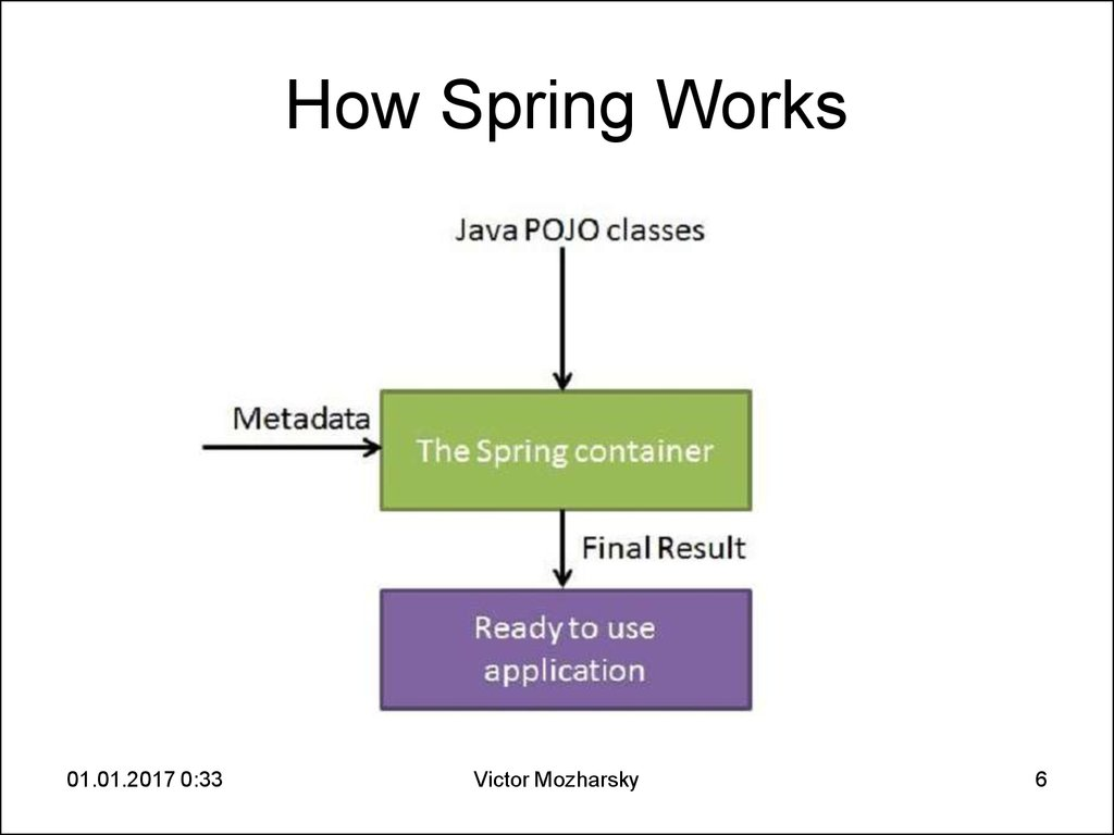 How Spring Works