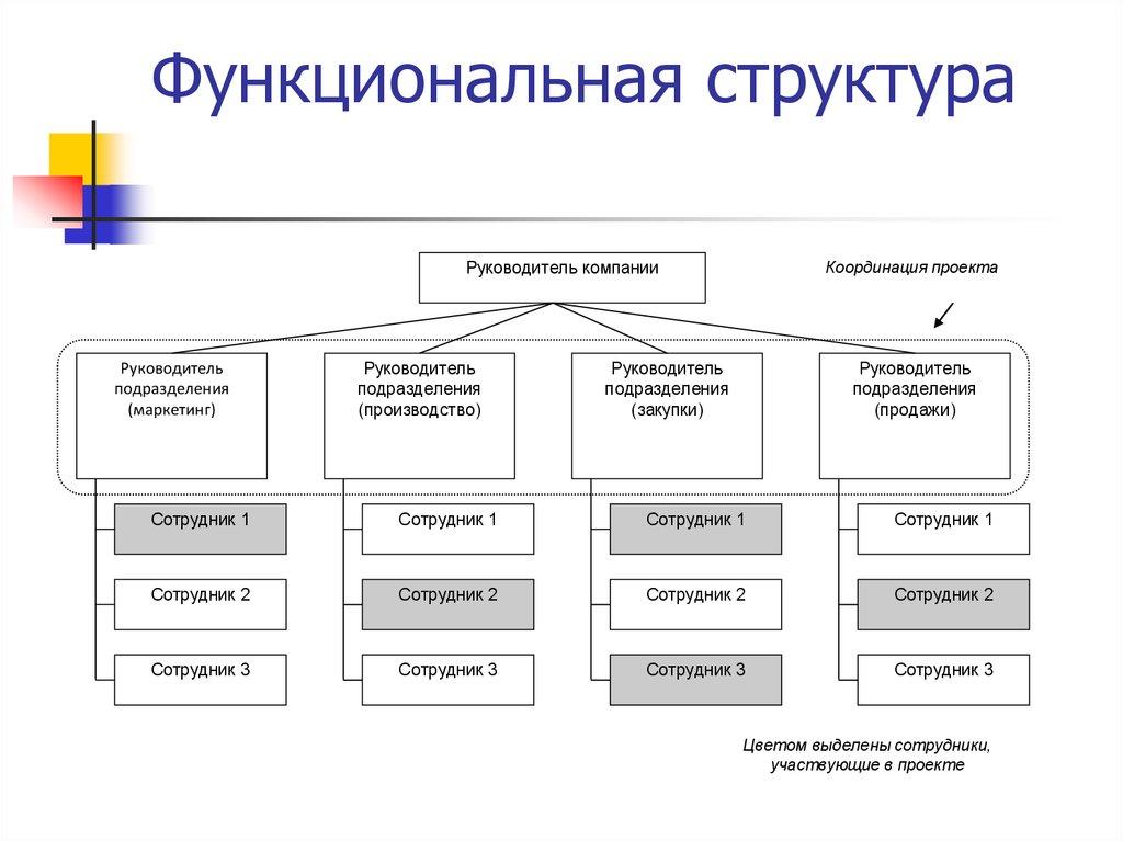 увольнении модель линейно-функциональной структуры управления комплекс находится