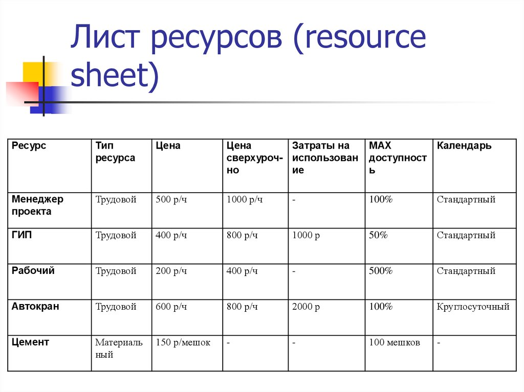 Лист ресурсов (resource sheet)