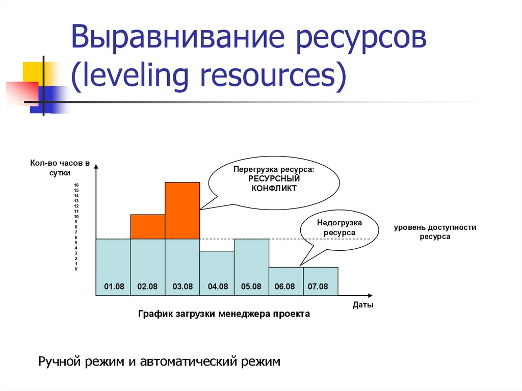 Выравнивание ресурсов (leveling resources)