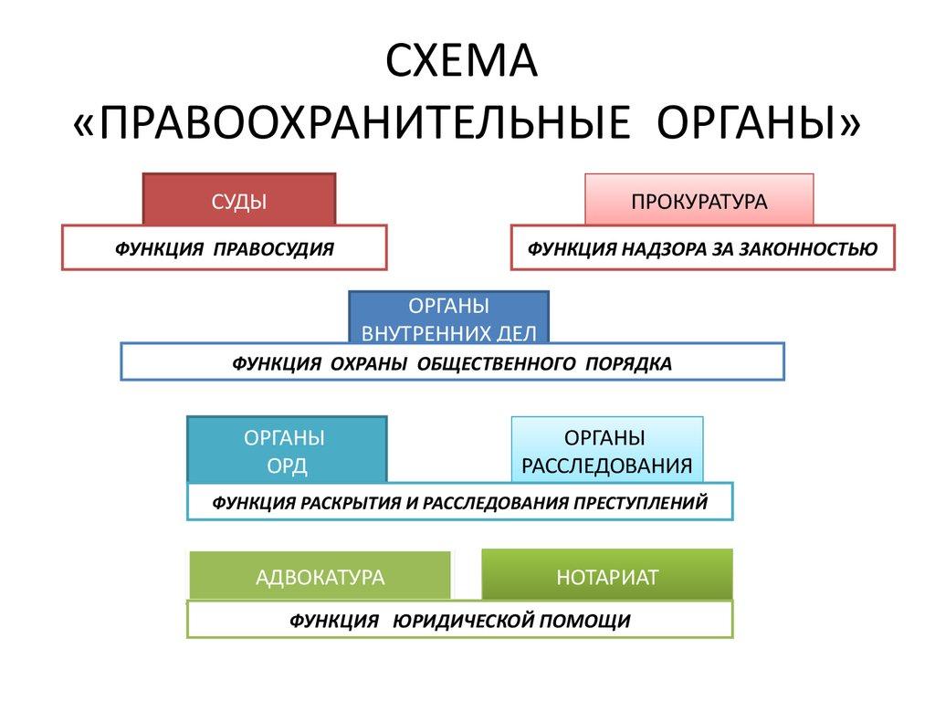 Статус судей в рф.