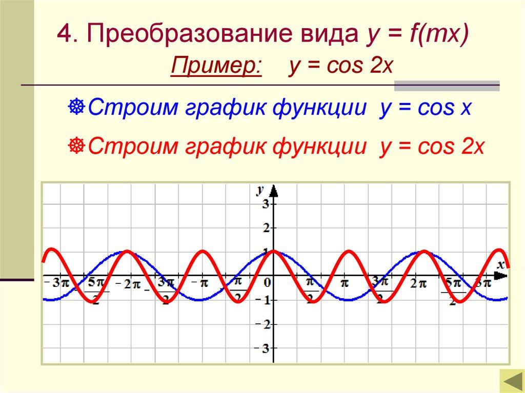 уравнения вида f x a