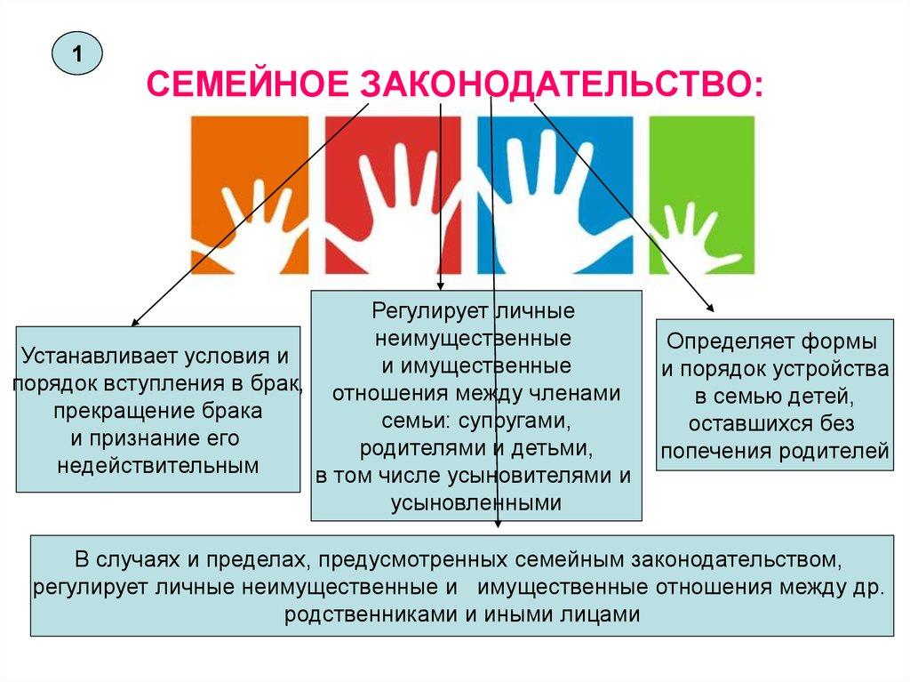 Понятие семейного права предмет метод принципы