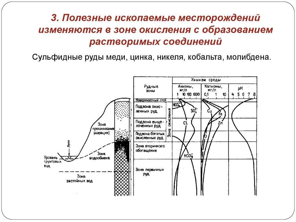Зона окисления сульфидных месторождений