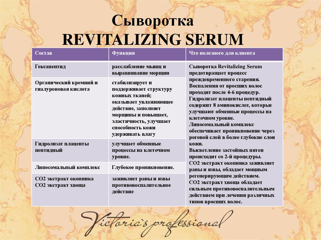 Сыворотка REVITALIZING SERUM