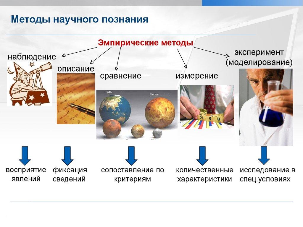 Методы научного познания в картинках