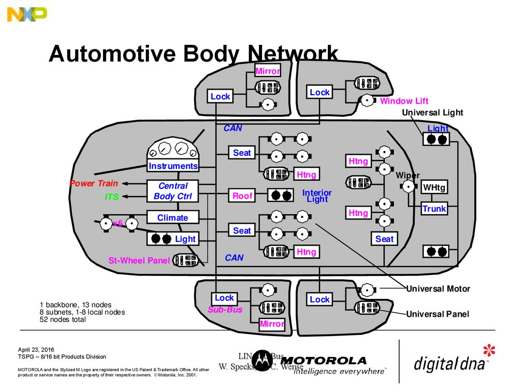 Automotive Body Network