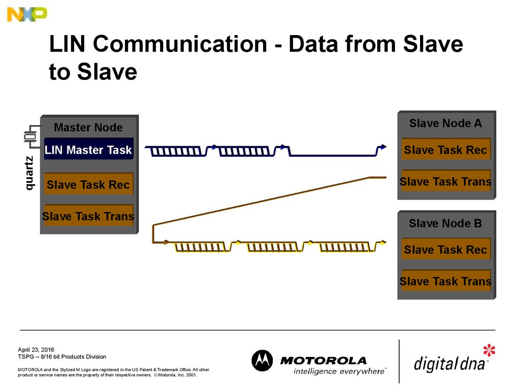 LIN Communication - Data from Slave to Slave