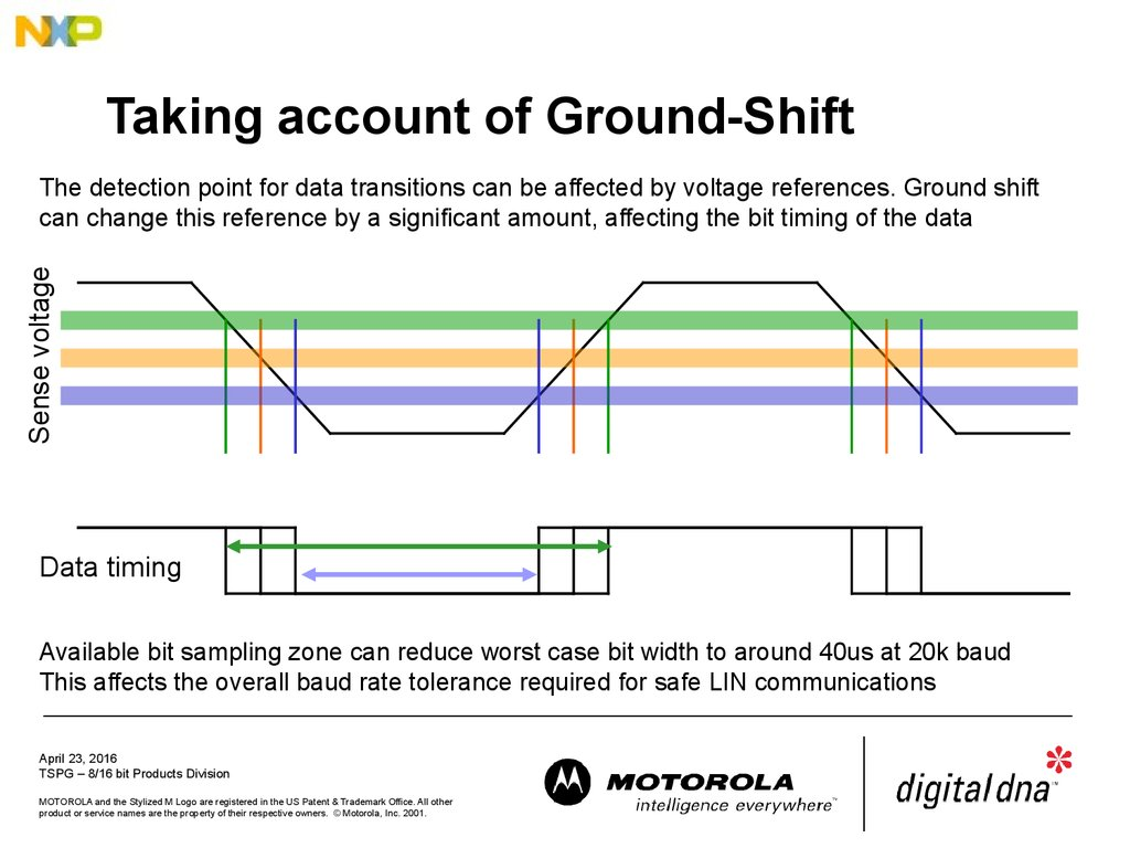 Taking account of Ground-Shift