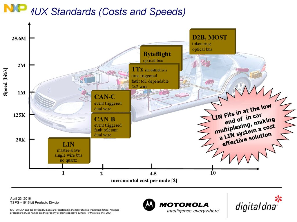 MUX Standards (Costs and Speeds)