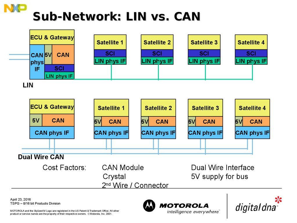 Sub-Network: LIN vs. CAN