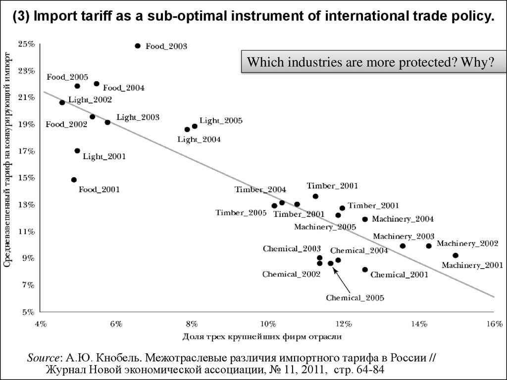 (3) Import tariff as a sub-optimal instrument of international trade policy.