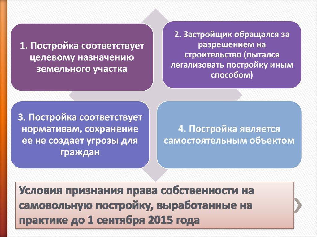 придется признание права собственности самовольная постройка новое такой системе