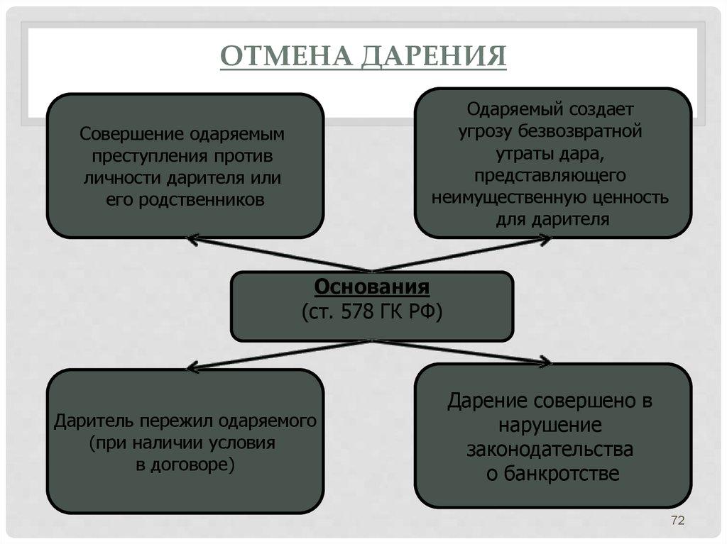 Дарения. дарения договор отмена ограничение запрещение, шпаргалки и