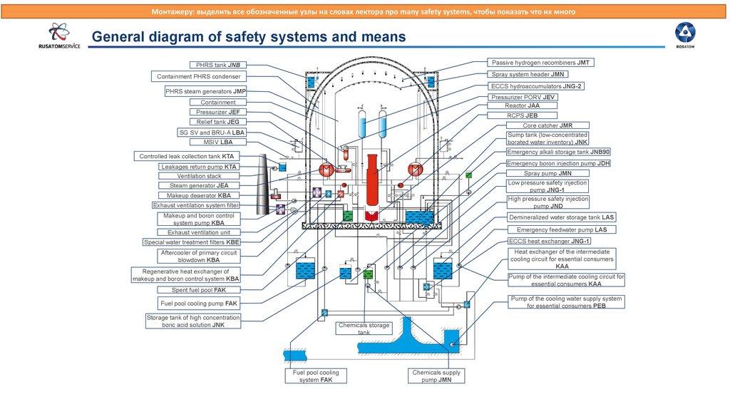 Safety Fundamentals for NPPs - online presentation