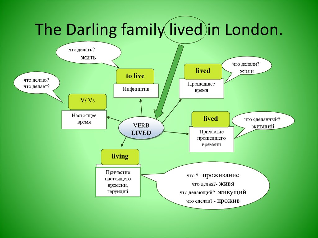 The Darling family lived in London.
