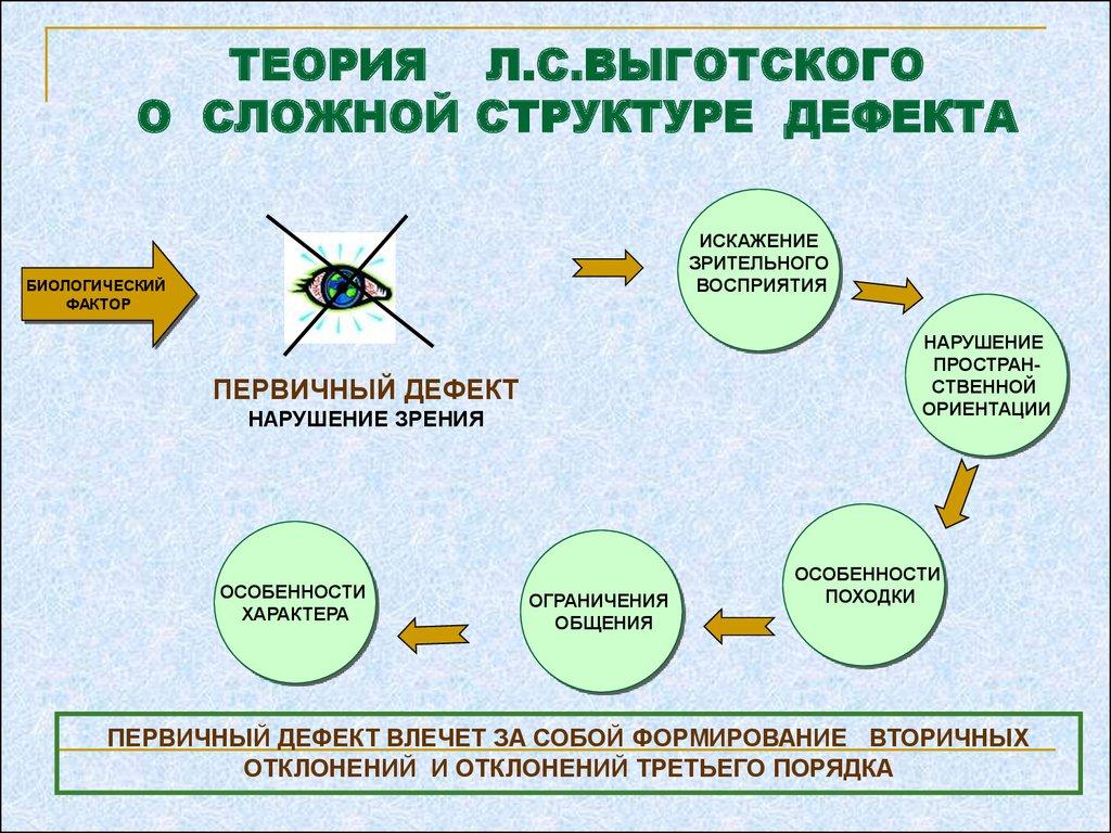 л.с.выготского о учение дефекта.шпаргалка структуре сложной