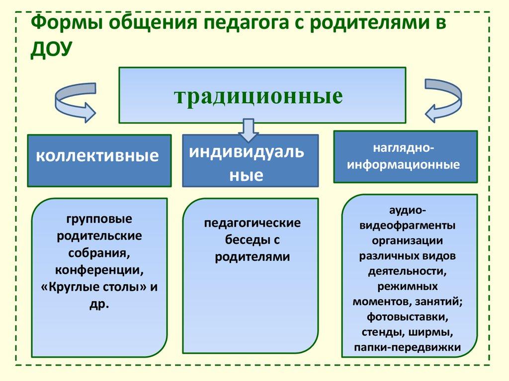 основные модели и формы работы с семьей