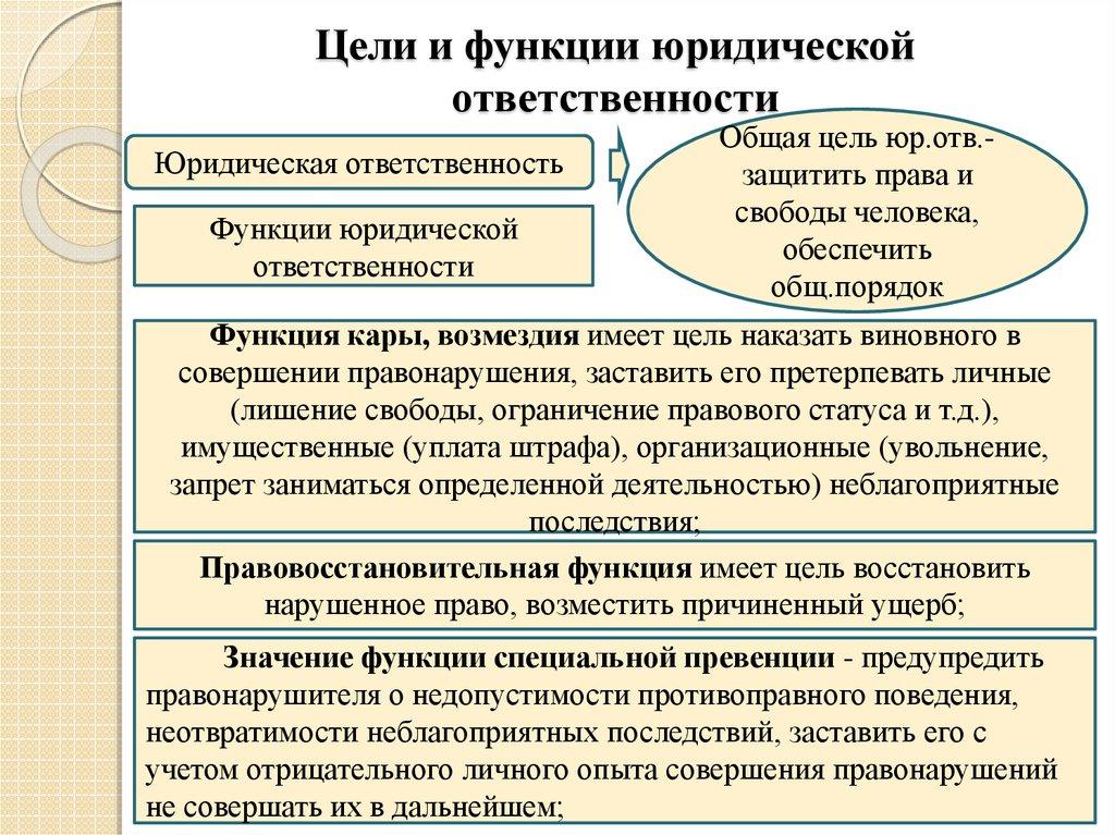 36. Цели, Функции И Принципы Юридической Ответственности...шпаргалка