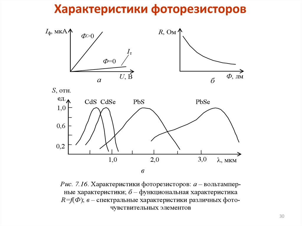 Основные параметры фоторезистора