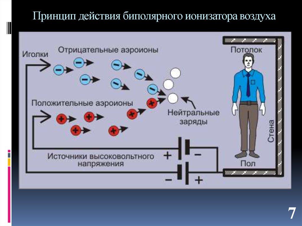 достигается принцип работы ионизатора воздуха Bask company Российская