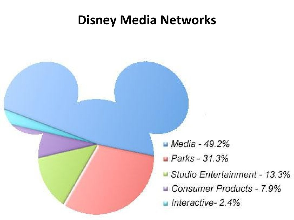 internal marketing of disney Cross promotion or barter marketing is disney's pre-dominant marketing technique media literacy scholar art silverblatt puts this as presenting media programs for the sole purpose of promoting other holdings within the corporate empire.