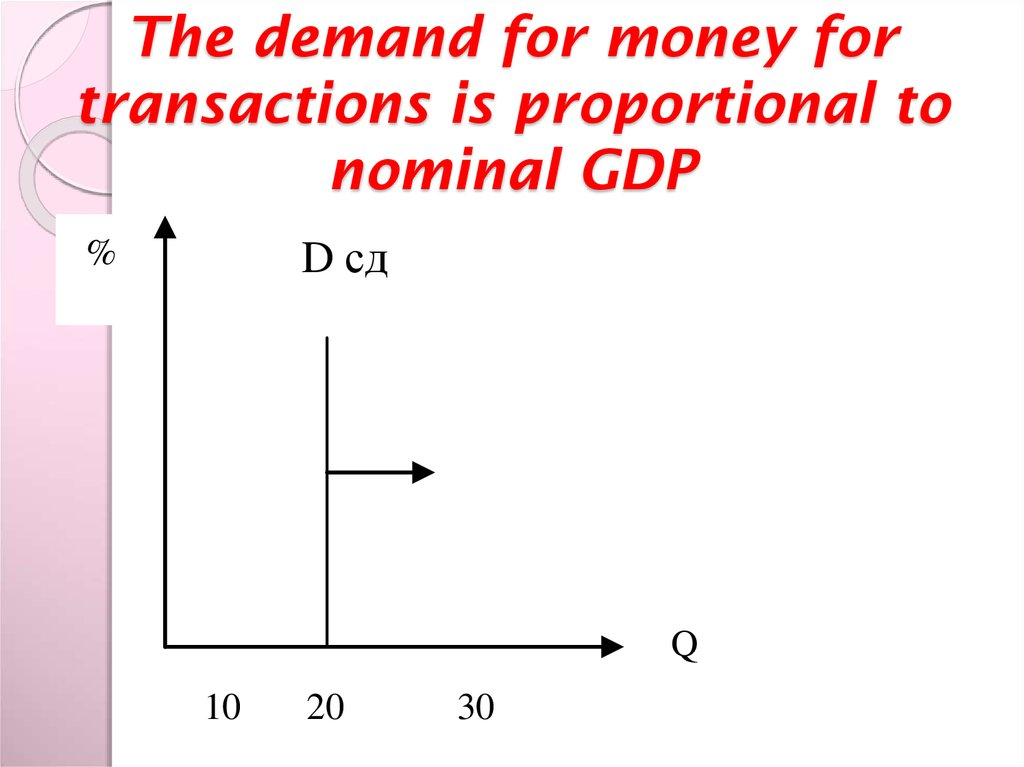 The demand for money for transactions is proportional to nominal GDP