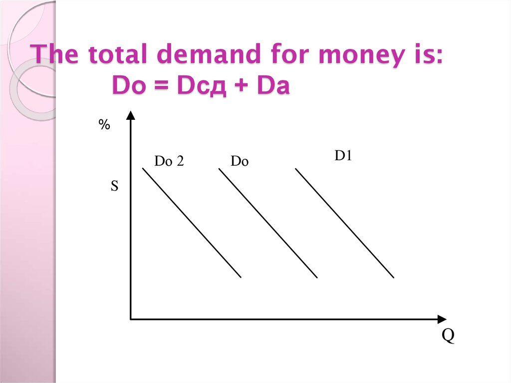 The total demand for money is: Dо = Dсд + Dа %