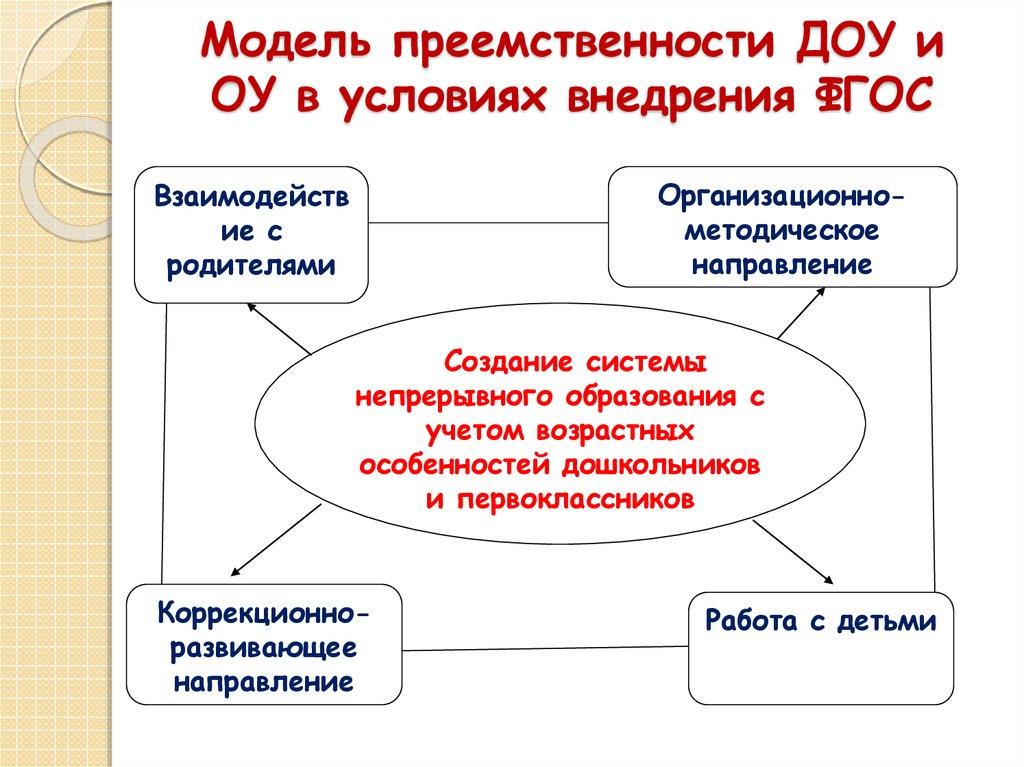 модели работы педагога психолога в доу