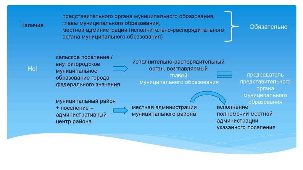 Конституционные основы местного самоуправления в Российской  внутригородское муниципальное образование города федерального значения исполнительно распорядительный орган возглавляемый главой муниципального образования