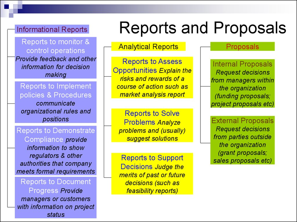 Writing reports and proposals ppt