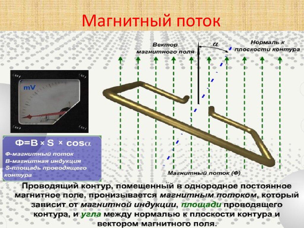 магнитный поток и его фото планка содержит одну