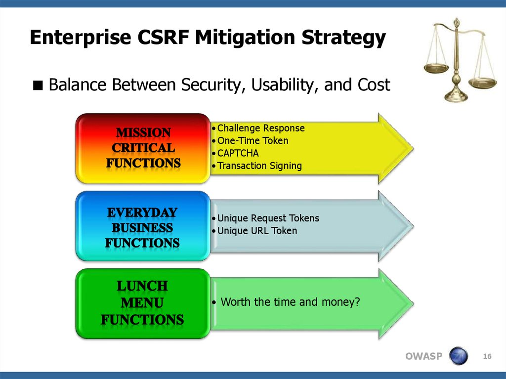 Enterprise CSRF Mitigation Strategy